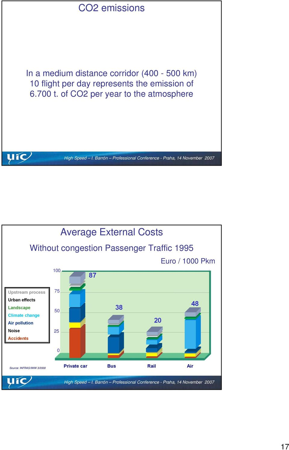 of CO2 per year to the atmosphere 100 Average External Costs Without congestion Passenger Traffic
