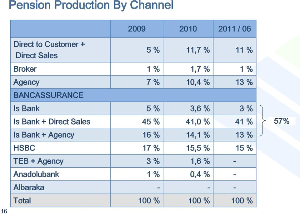 Bank + Direct Sales 45 % 41,0 % 41 % 57% Is Bank + Agency 16 % 14,1 % 13 % HSBC 17 % 15,5 %