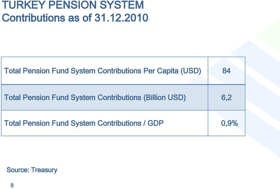 (USD) 84 Total Pension Fund System Contributions (Billion