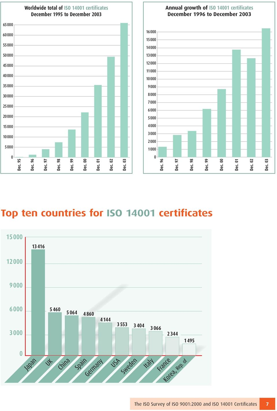 95 96 97 98 99 00 01 02 03 0 96 97 98 99 00 01 02 03 Top ten countries for ISO 14001 certificates 15000 13 416 1 9000 6000 3000 5 460 5 064 4 860 4 144
