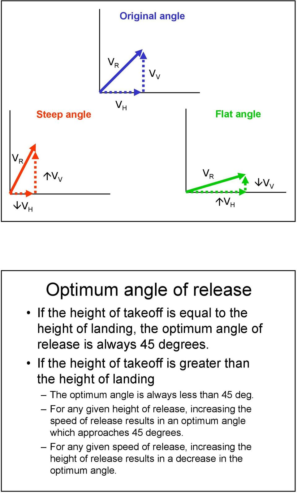 If the height of takeoff is greater than the height of landing The optimum angle is always less than 45 deg.