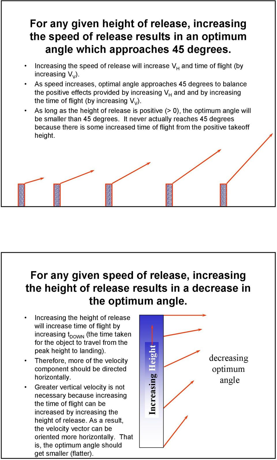 As speed increases, optimal angle approaches 45 degrees to balance the positive effects provided by increasing V H and and by increasing the time of flight (by increasing V V ).