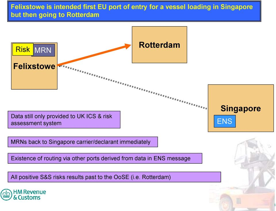 MRNs back to Singapore carrier/declarant immediately Existence of routing via other ports derived from data