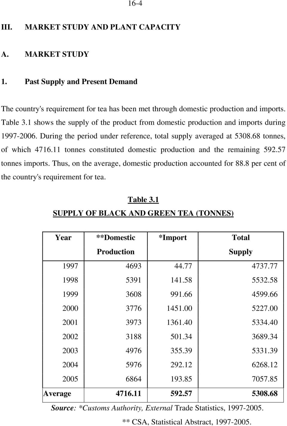 11 tonnes constituted domestic production and the remaining 592.57 tonnes imports. Thus, on the average, domestic production accounted for 88.8 per cent of the country's requirement for tea. Table 3.