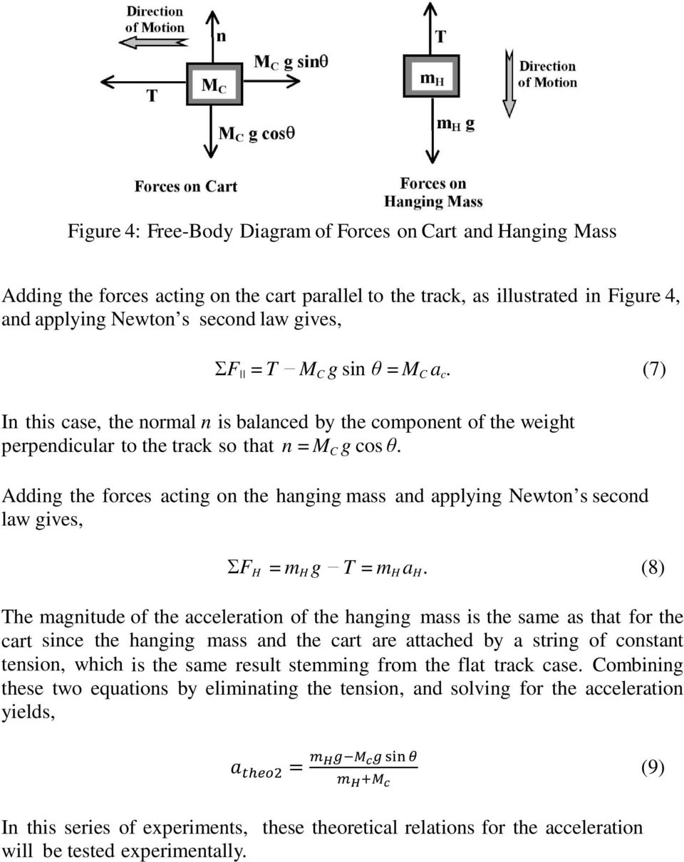 Adding the forces acting on the hanging mass and applying Newton s second law gives, ΣF H = m H g T = m H a H.