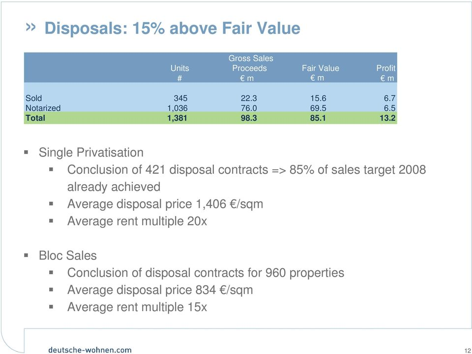 2 Single Privatisation Conclusion of 421 disposal contracts => 85% of sales target 2008 already achieved Average