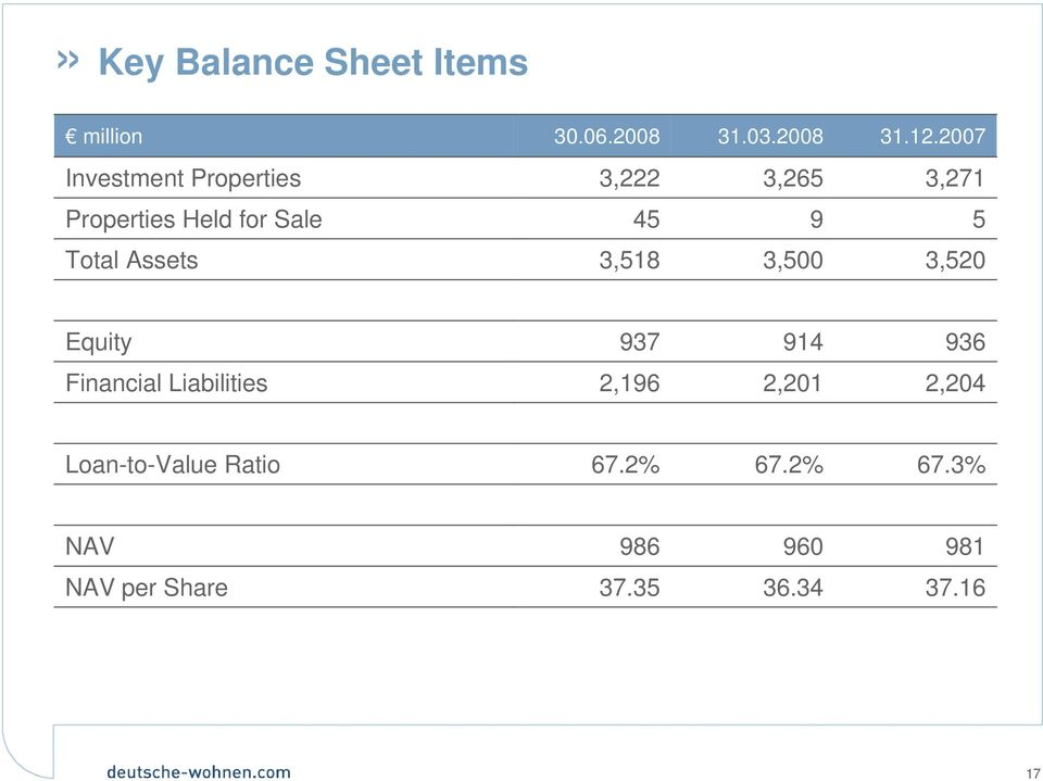 Total Assets 3,518 3,500 3,520 Equity 937 914 936 Financial Liabilities 2,196