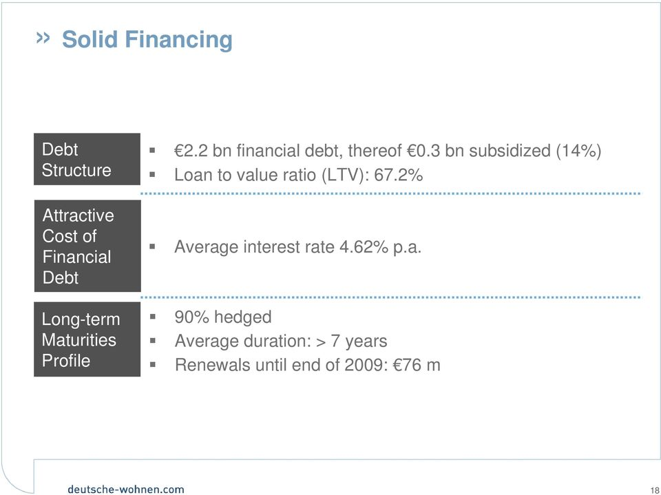 3 bn subsidized (14%) Loan to value ratio (LTV): 67.