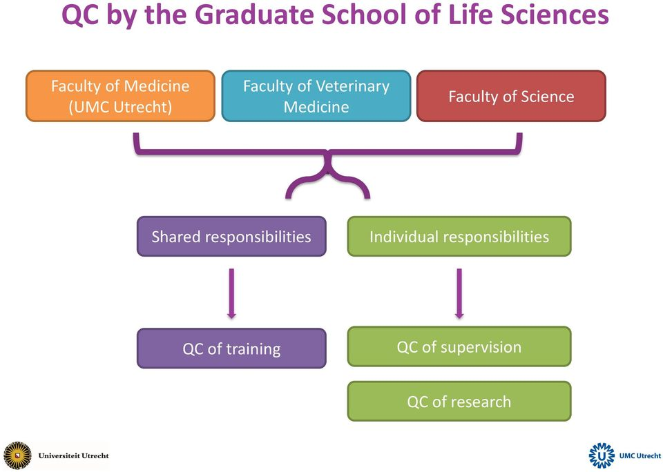 Faculty of Science Shared responsibilities Individual