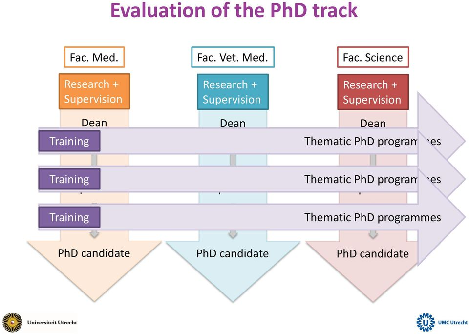 Science Research + Supervision Dean Thematic PhD programmes Training Supervisor
