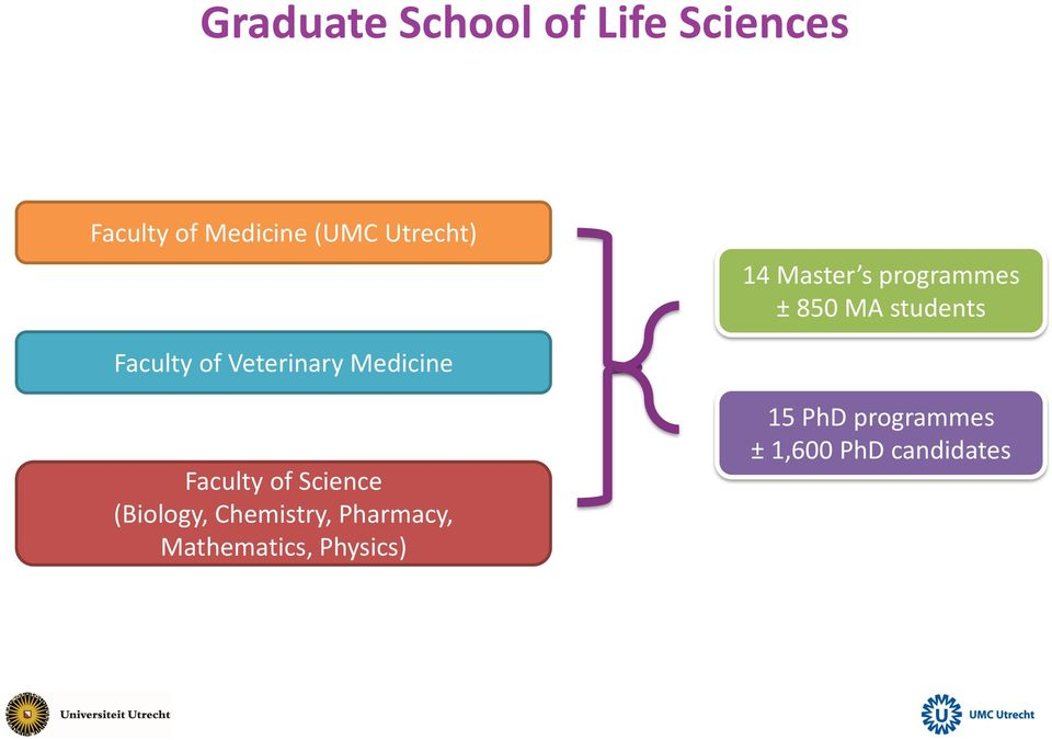 Veterinary Medicine Faculty of Science (Biology, Chemistry,