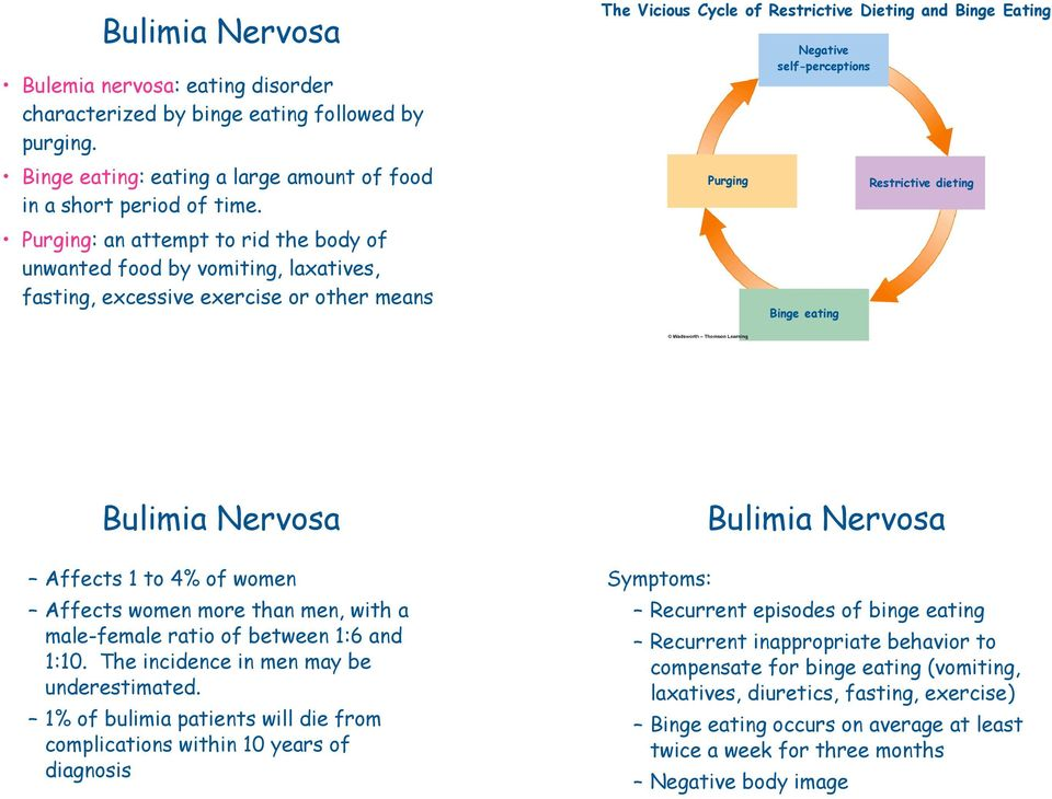 self-perceptions Binge eating Restrictive dieting Bulimia Nervosa Affects 1 to 4% of women Affects women more than men, with a male-female ratio of between 1:6 and 1:10.