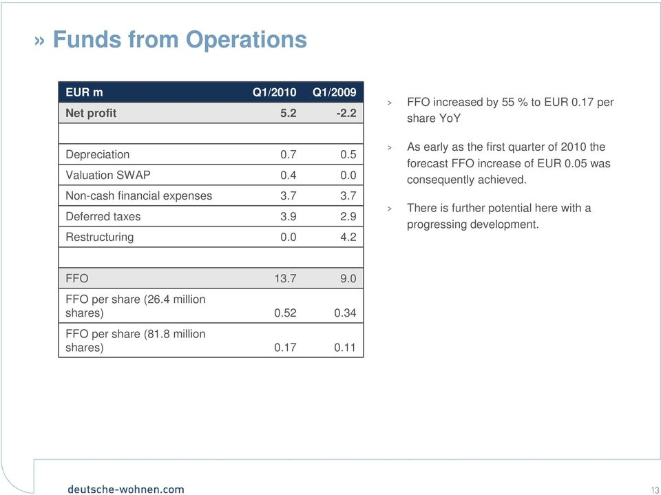 17 per share YoY > As early as the first quarter of 2010 the forecast FFO increase of EUR 0.05 was consequently achieved.