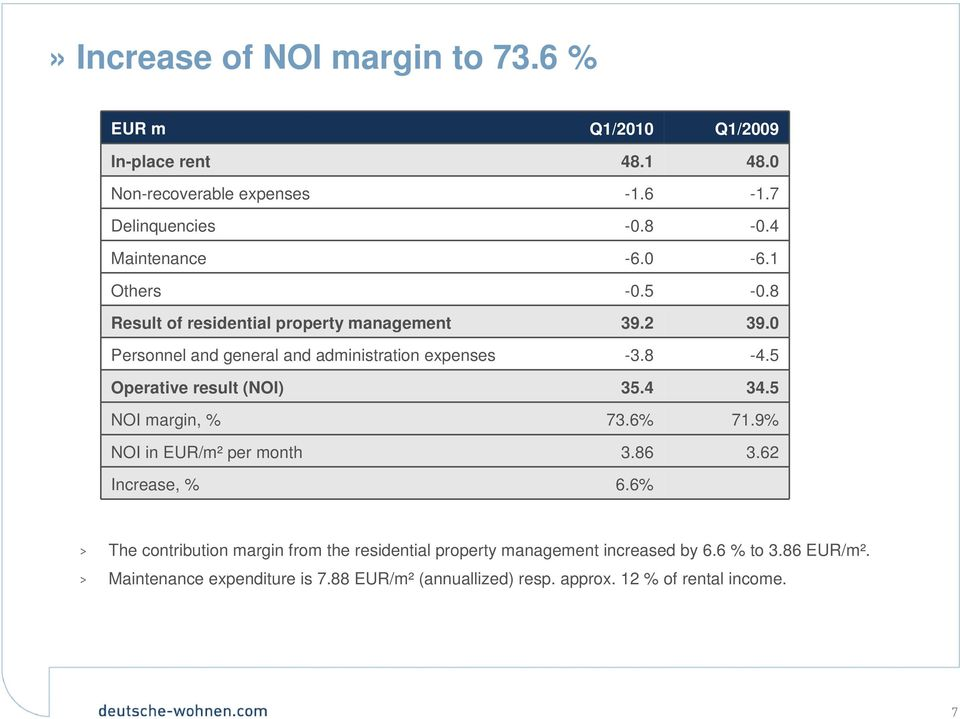 5 Operative result (NOI) 35.4 34.5 NOI margin, % 73.6% 71.9% NOI in EUR/m² per month 3.86 3.62 Increase, % 6.