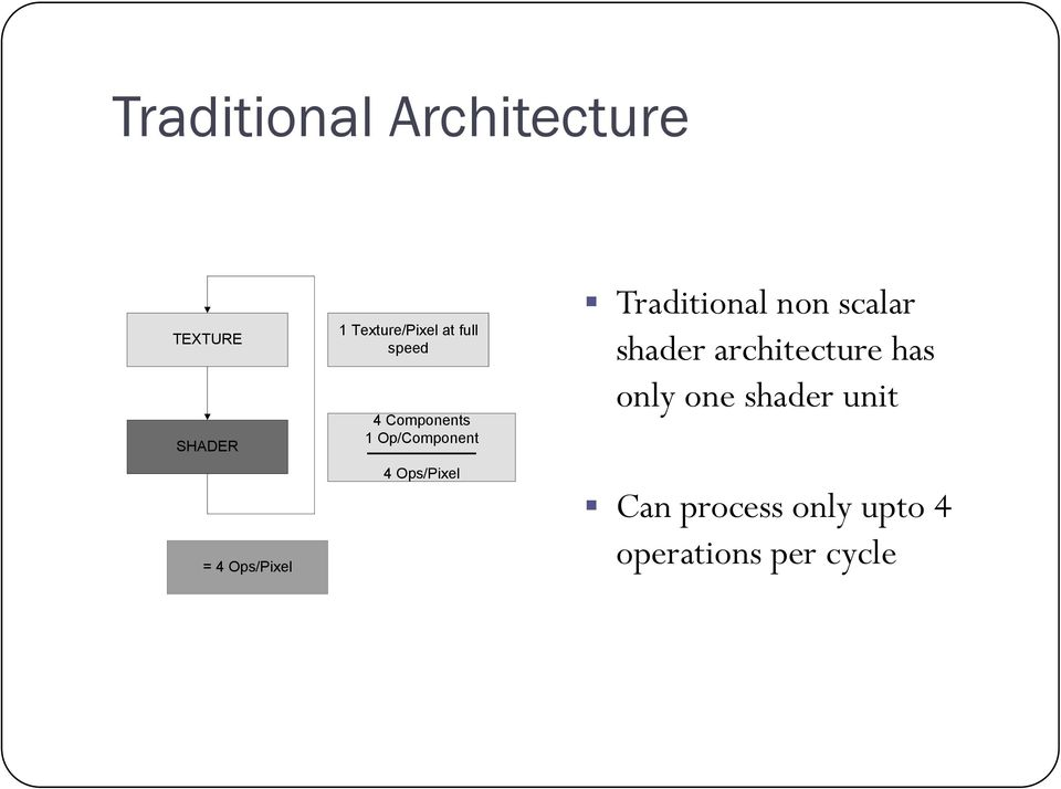 Ops/Pixel Traditional non scalar shader architecture has