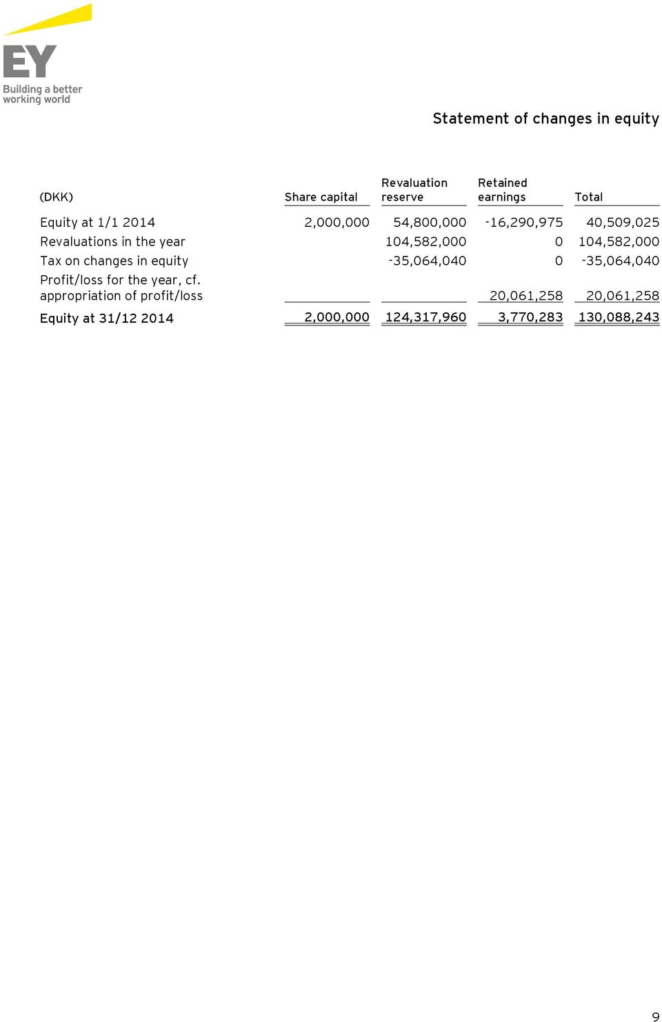 104,582,000 Tax on changes in equity -35,064,040 0-35,064,040 Profit/loss for the year, cf.