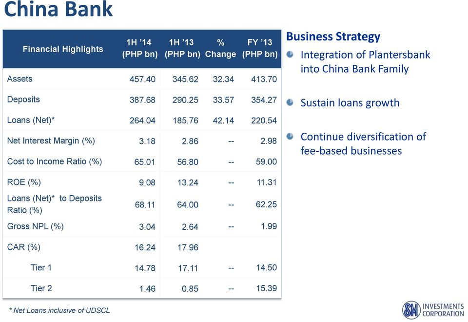 00 Business Strategy Integration of Plantersbank into China Bank Family Sustain loans growth Continue diversification of fee-based businesses ROE (%) 9.08 13.