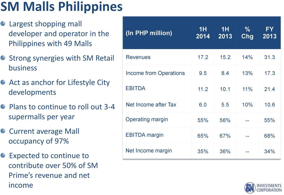 over 50% of SM Prime s revenue and net income (In PHP million) 1H 2014 1H 2013 % Chg FY 2013 Revenues 17.2 15.2 14% 31.3 Income from Operations 9.5 8.