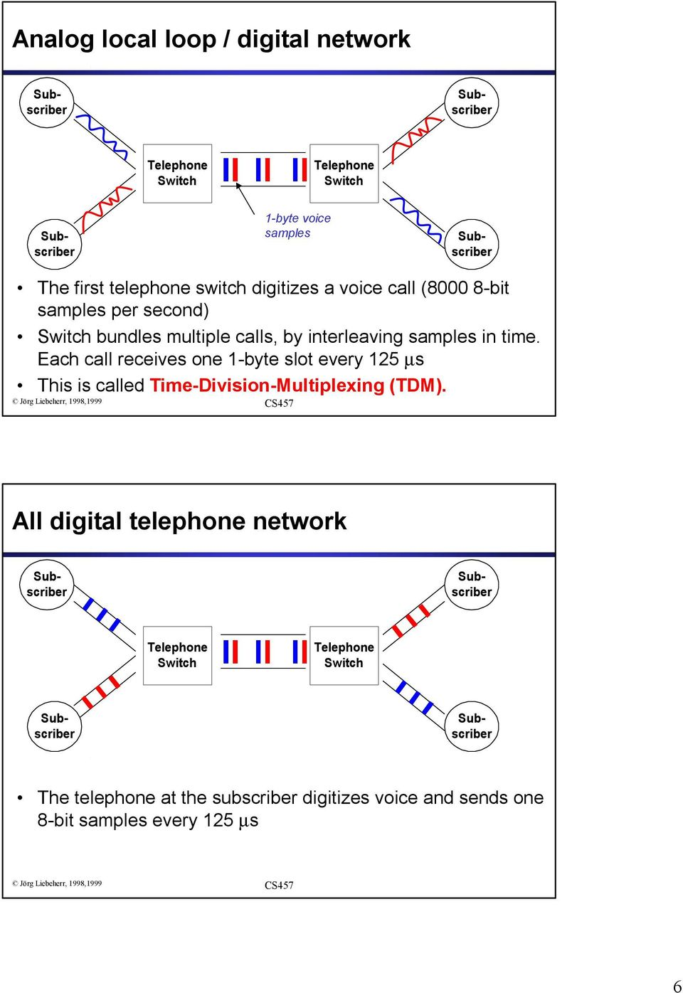 Each call receives one 1-byte slot every 125 µs This is called Time-Division-Multiplexing (TDM).