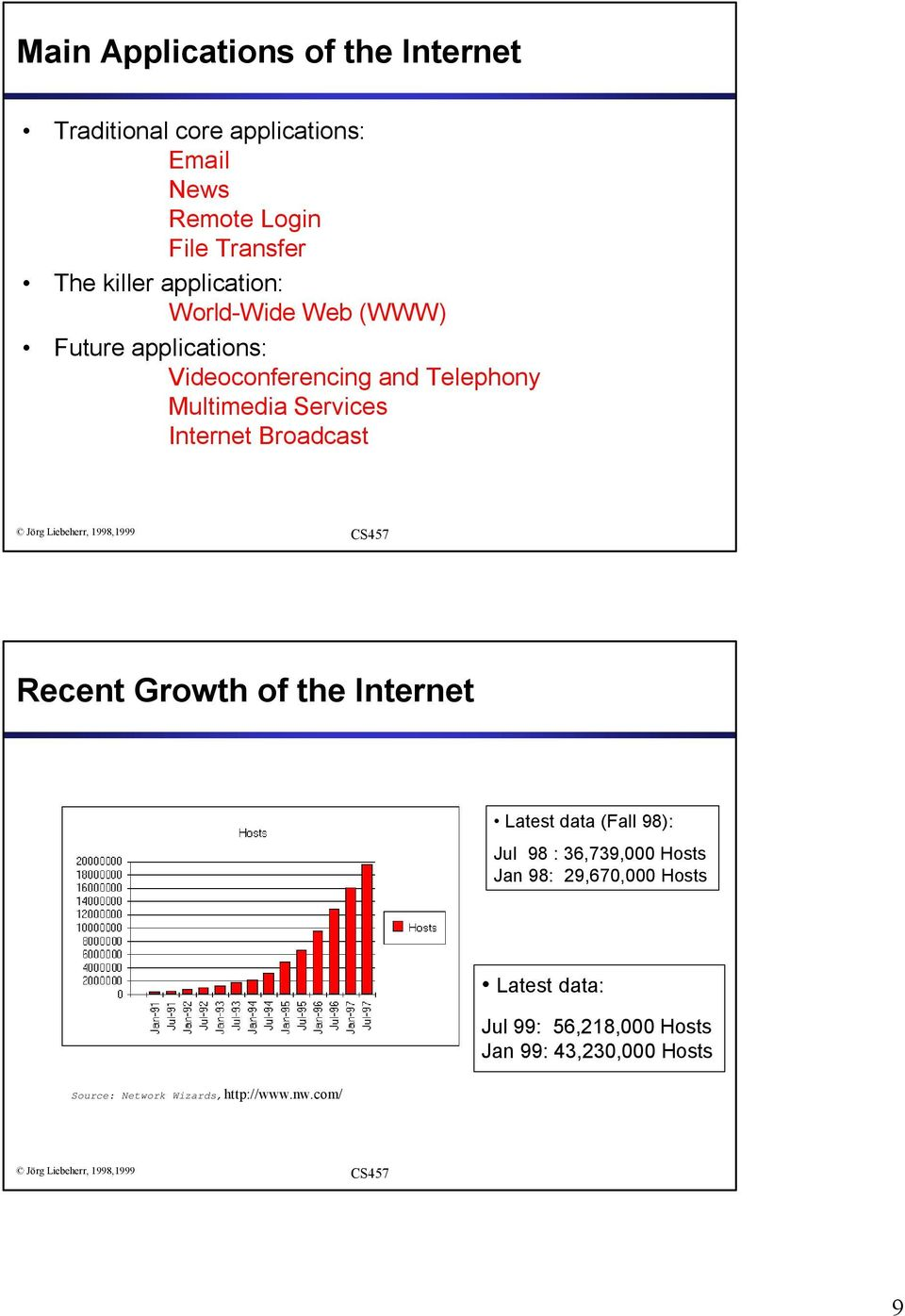 Services Internet Broadcast Recent Growth of the Internet Latest data (Fall 98): Jul 98 : 36,739,000 Hosts Jan