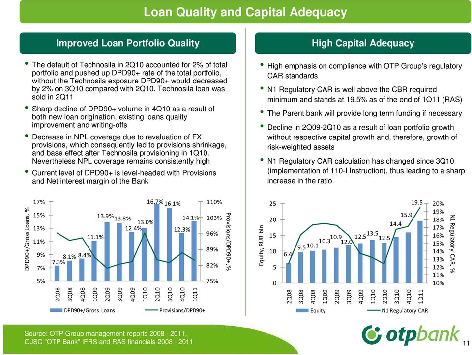 Technosila loan was sold in 2Q11 Sharp decline of DPD90+ volume in 4Q10 as a result of both new loan origination, existing loans quality improvement and writing-offs Decrease in NPL coverage due to