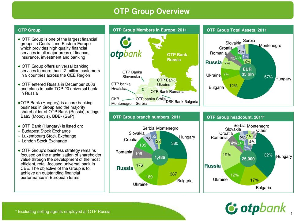 OTP entered Russia in December 2006 and plans to build TOP-20 universal bank in Russia OTP Bank (Hungary) is a core banking business in Group and the majority shareholder of OTP Bank (Russia),