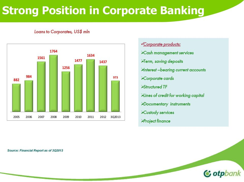 deposits Interest bearing current accounts Corporate cards Structured TF Lines of credit for working