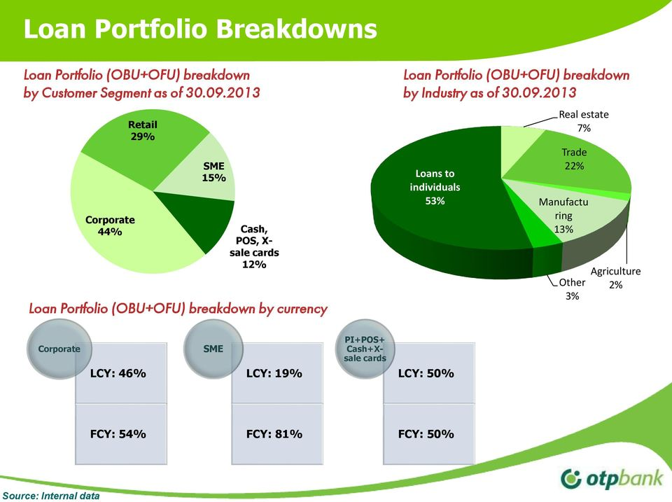 Portfolio (OBU+OFU) breakdown by Industry as of 3.9.