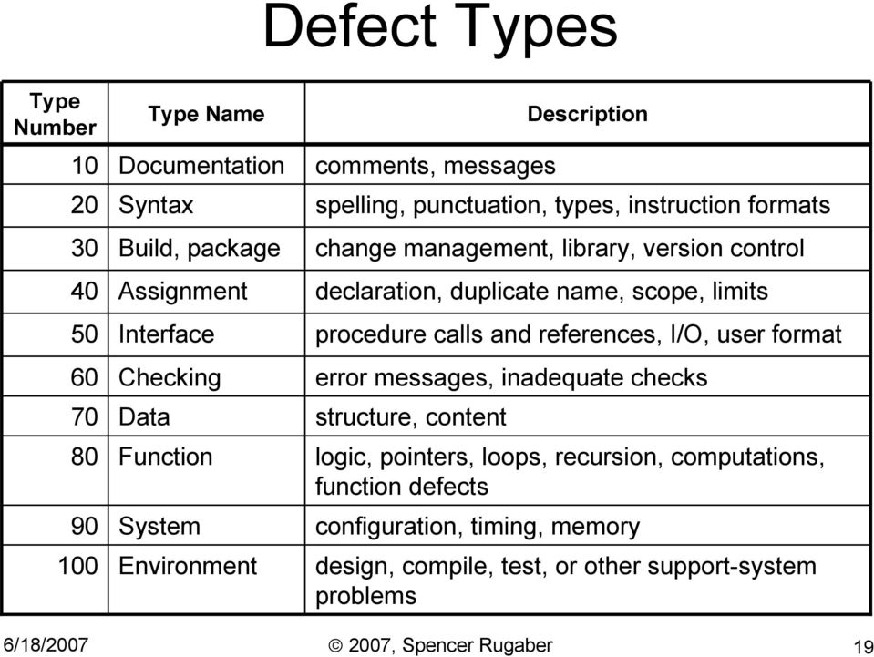 scope, limits procedure calls and references, I/O, user format error messages, inadequate checks structure, content Description logic, pointers, loops,