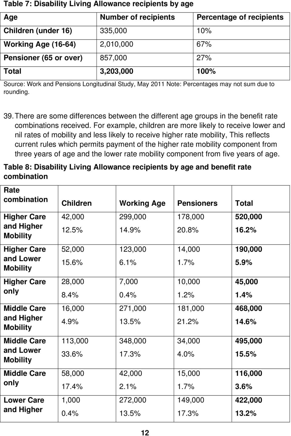There are some differences between the different age groups in the benefit rate combinations received.