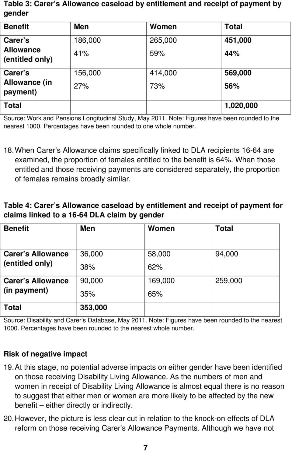 Percentages have been rounded to one whole number. 18. When Carer s Allowance claims specifically linked to DLA recipients 16-64 are examined, the proportion of females entitled to the benefit is 64%.