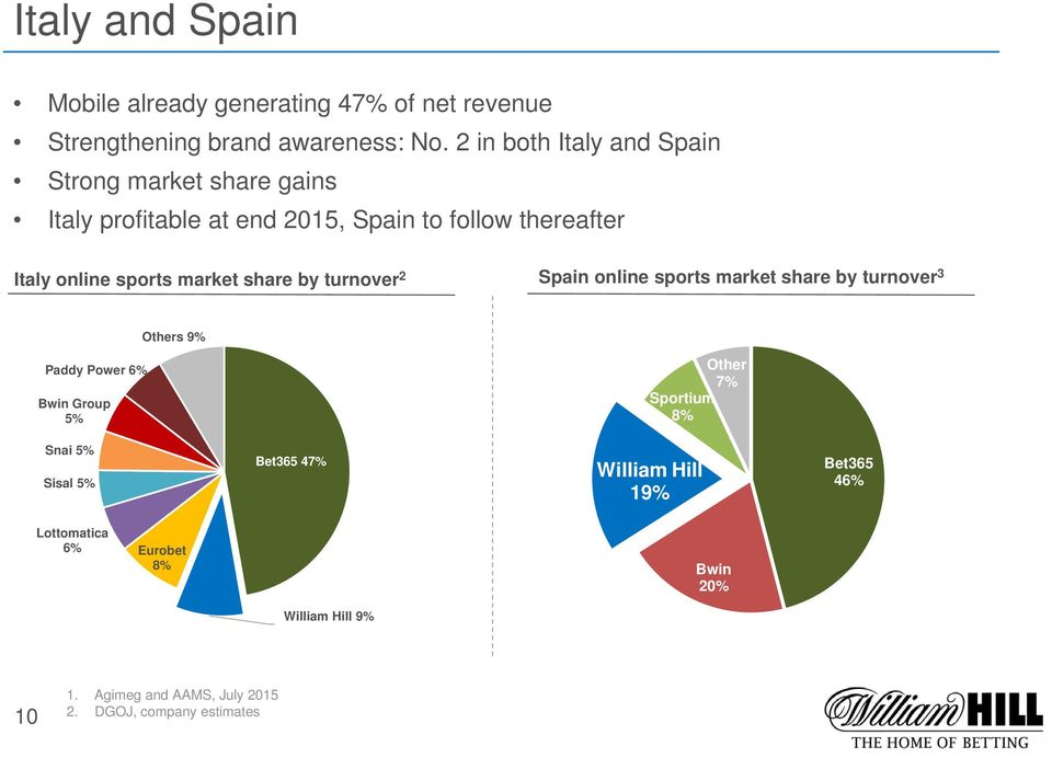 market share by turnover 2 Spain online sports market share by turnover 3 Others 9% Paddy Power 6% Bwin Group 5% Other 7% Sportium