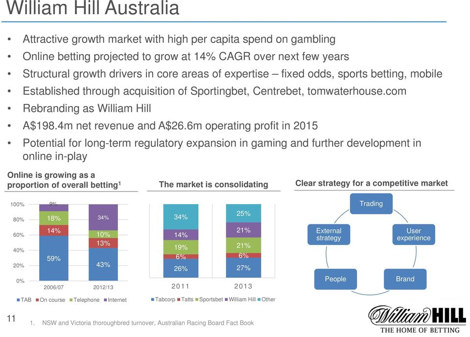 6m operating profit in 2015 Potential for long-term regulatory expansion in gaming and further development in online in-play Online is growing as a proportion of overall betting 1 The market is