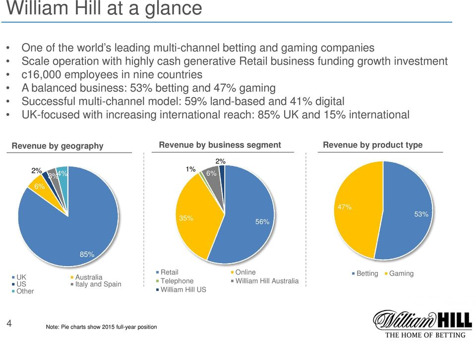 with increasing international reach: 85% UK and 15% international Revenue by geography 2% 3% 4% 6% Revenue by business segment 1% 6% 2% Revenue by product type 35% 56%