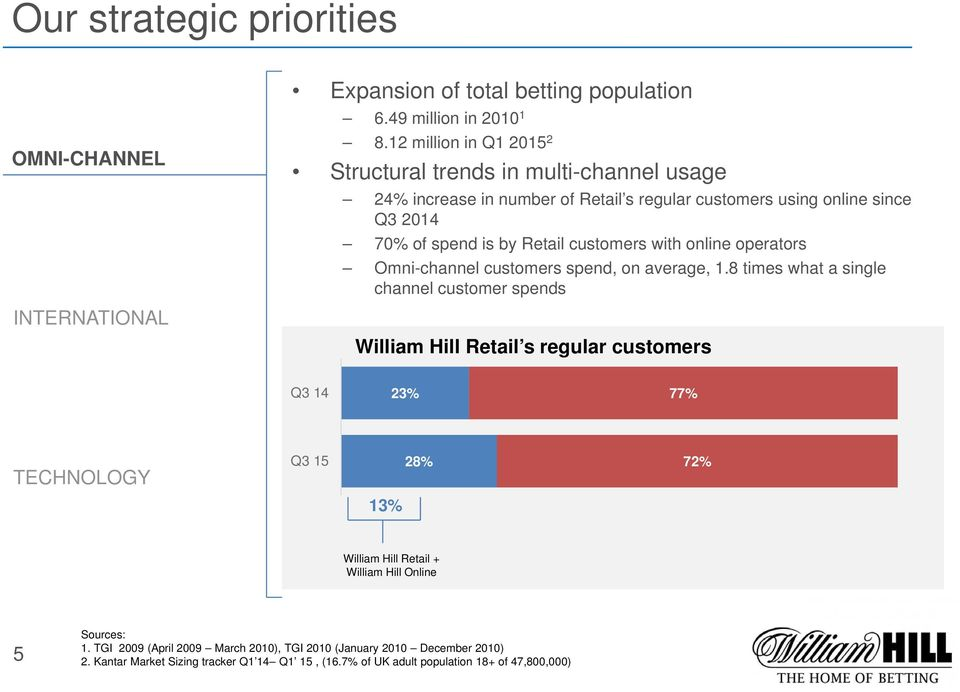 customers with online operators Omni-channel customers spend, on average, 1.