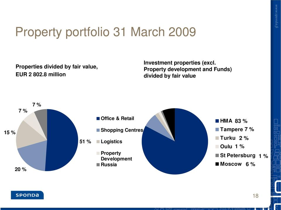 Property development and Funds) divided by fair value 7 7 Office & Retail HMA