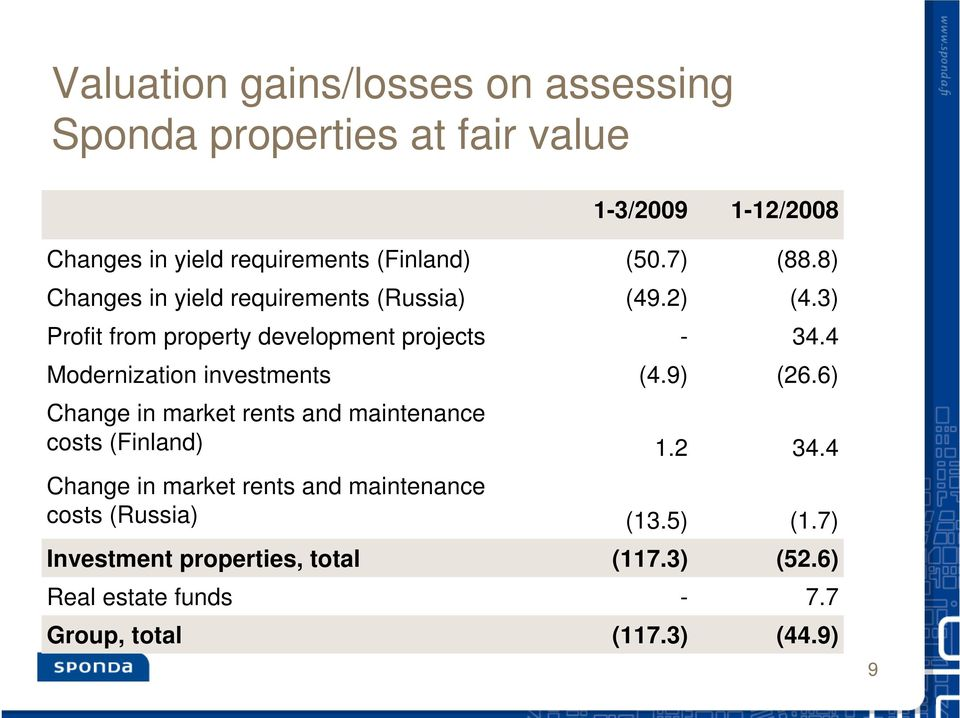 maintenance costs (Finland) Change in market rents and maintenance costs (Russia) Investment properties, total Real estate