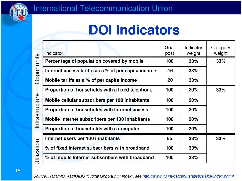 20 Indicator weight 33% 33% 33% Category weight 33% Proportion of households with a fixed telephone 100 20% 33% Infrastructure Mobile cellular subscribers per 100 inhabitants 100 Proportion of