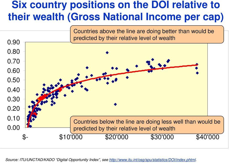 00 Countries above the line are doing better than would be predicted by their relative level of wealth Countries below