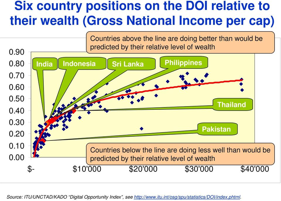 Philippines Pakistan Thailand Countries below the line are doing less well than would be predicted by their relative level of wealth $-