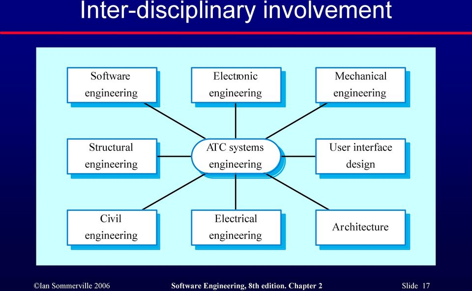 engineering User interface design Civil engineering Electrical