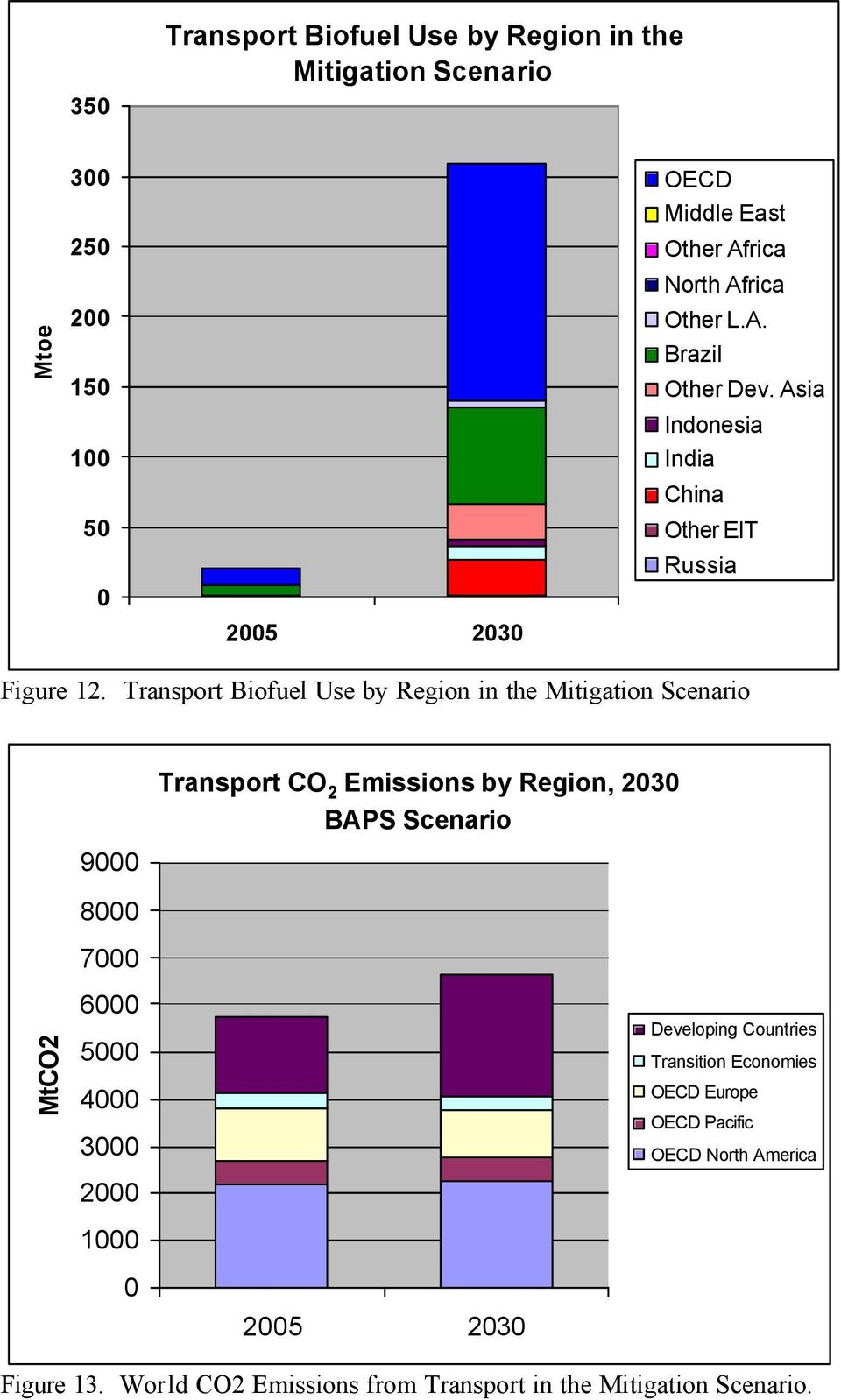 Transport Biofuel Use by Region in the Mitigation Scenario 9000 Transport CO 2 Emissions by Region, 2030 BAPS Scenario MtCO2 8000 7000 6000