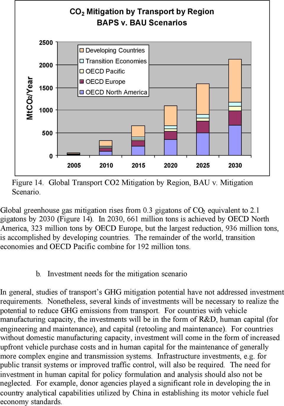Global Transport CO2 Mitigation by Region, BAU v. Mitigation Scenario. Global greenhouse gas mitigation rises from 0.3 gigatons of CO 2 equivalent to 2.1 gigatons by 2030 (Figure 14).