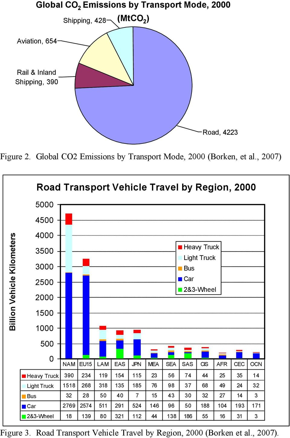 , 2007) Road Transport Vehicle Travel by Region, 2000 5000 4500 Billion Vehicle Kilometers 4000 3500 3000 2500 2000 1500 1000 500 0 Heavy Truck Light Truck Bus Car 2&3-Wheel NAM EU15