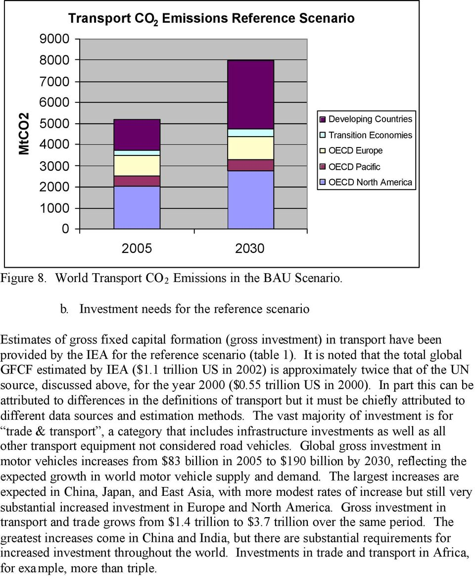 Investment needs for the reference scenario Estimates of gross fixed capital formation (gross investment) in transport have been provided by the IEA for the reference scenario (table 1).