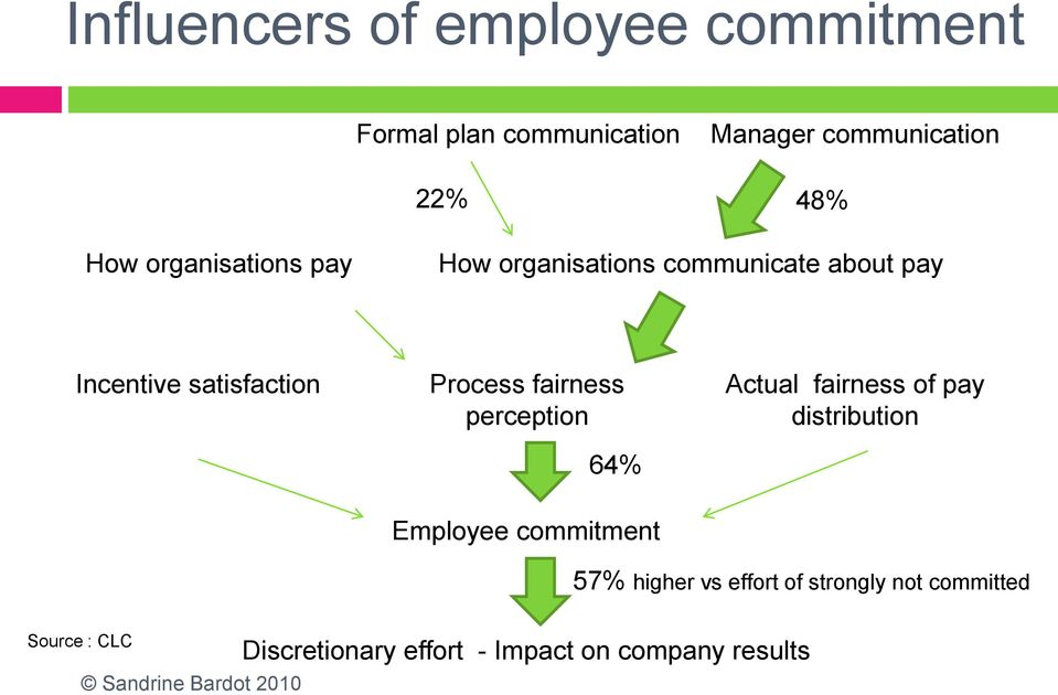 fairness perception 64% Actual fairness of pay distribution Employee commitment 57% higher