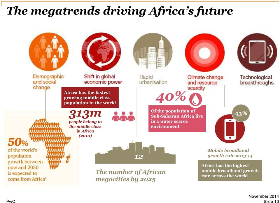 Africa live in a water scarce environment 43% 12 The number of African megacities by 2025 Mobile