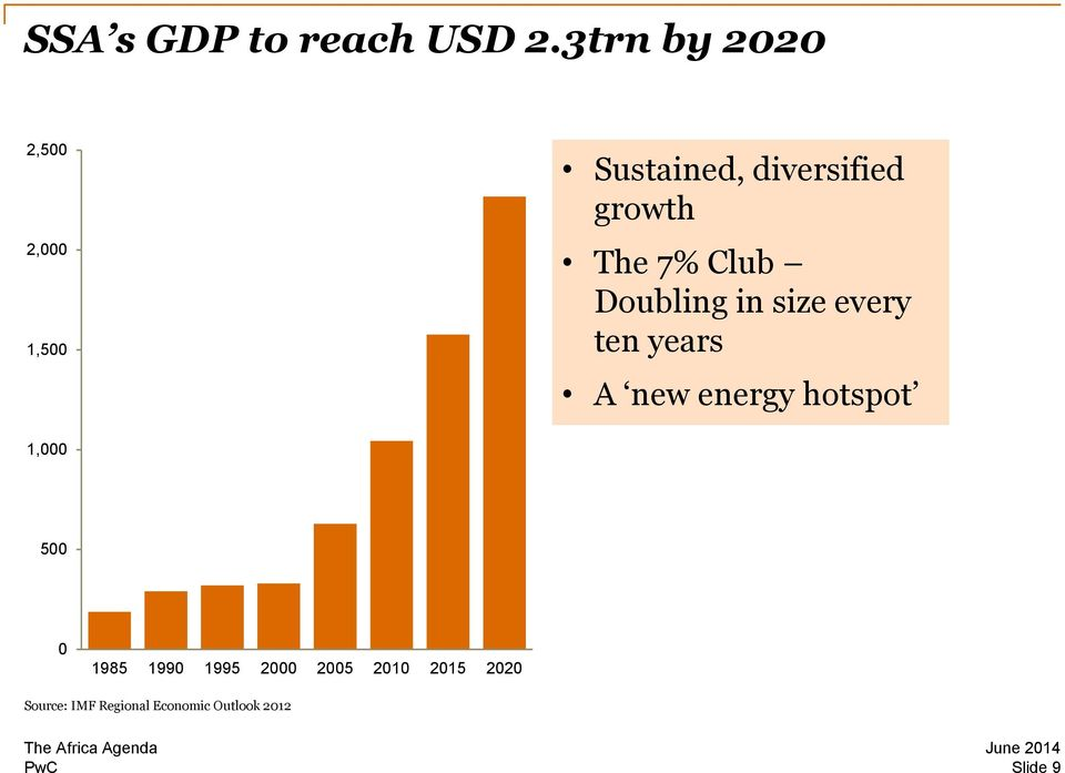 The 7% Club Doubling in size every ten years A new energy