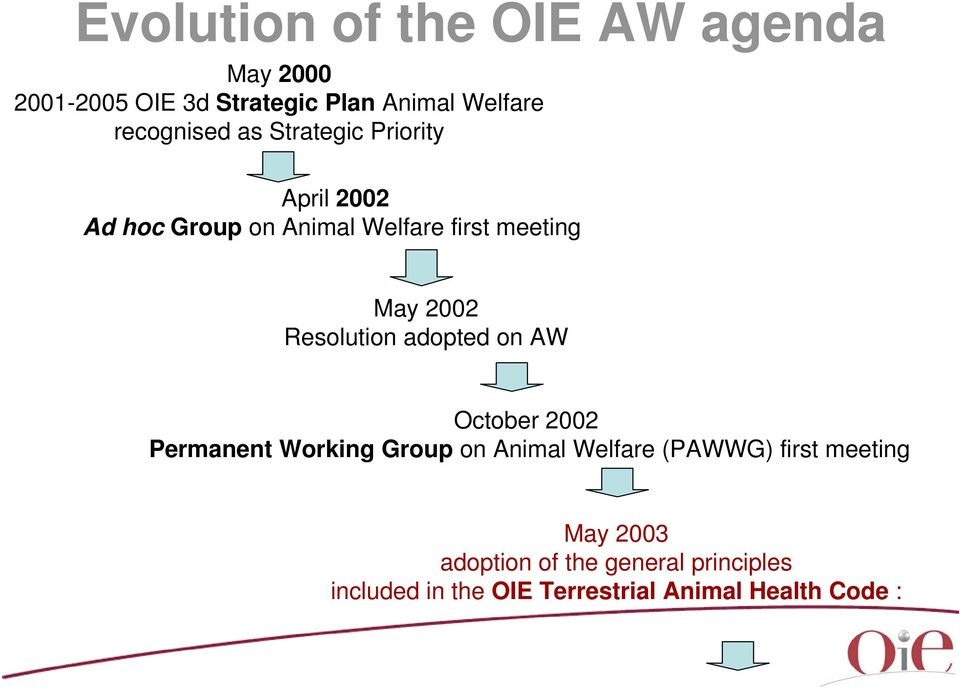 2002 Resolution adopted on AW October 2002 Permanent Working Group on Animal Welfare (PAWWG)