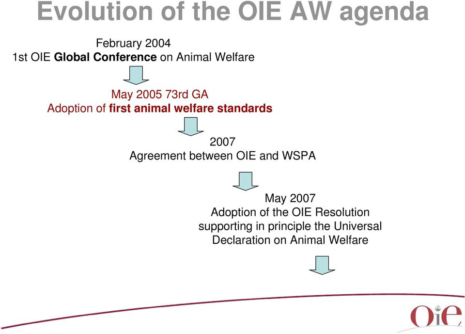 standards 2007 Agreement between OIE and WSPA May 2007 Adoption of the